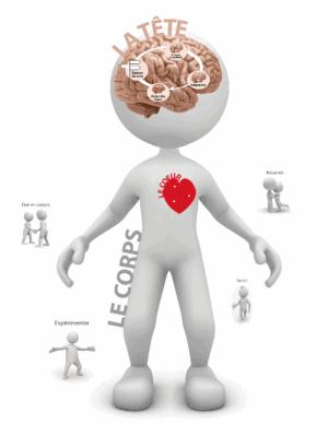 tete-corps-coeur