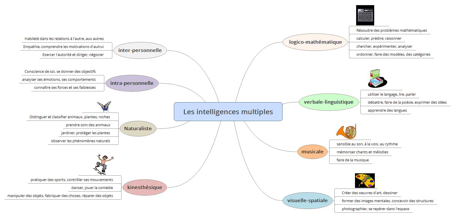 Utiliser les intelligences multiples dans les apprentissages