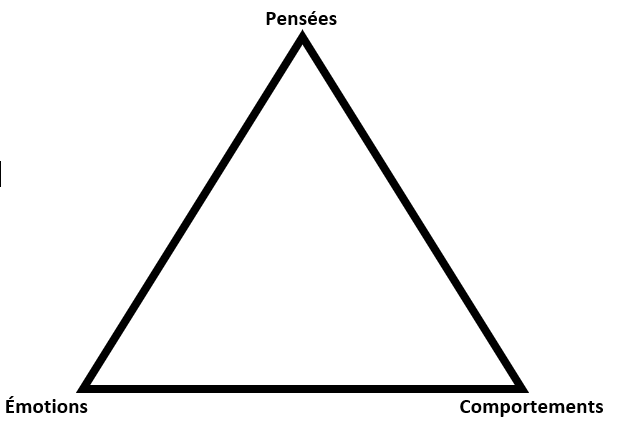 triangle des émotions